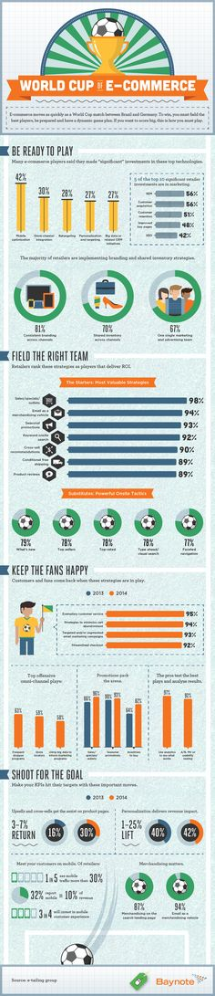 Like the World Cup game between Germany and Brazil, e-Commerce moves quickly. To make it in soccer, as well as e-Commerce,… Sports Marketing, Business Marketing, Internet Marketing, Online Marketing, Business Infographics, Le Champion, Social Media Digital Marketing, Ecommerce Shop, Twitter Trending