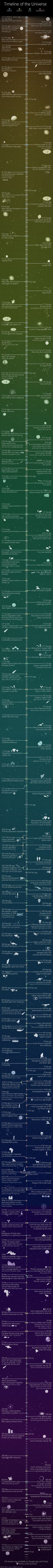 This timeline shows the entire history of the Universe, and where it's headed…