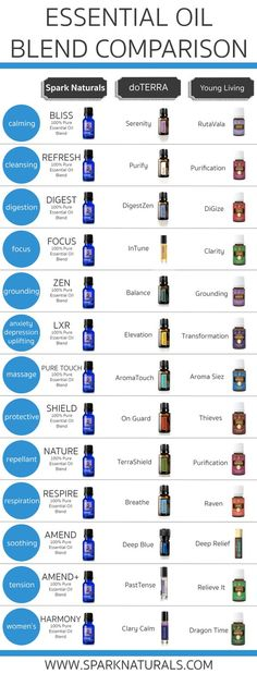 Spark Naturals, doTerra, and Young Living Essential Oil Blend Comparison Chart