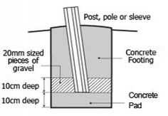 Pole installation diagram for shade sail Backyard Shade, Backyard Canopy, Patio Shade, Pergola Shade, Deck With Pergola, Pergola Plans, Diy Pergola, Attached Pergola, Garden Sail