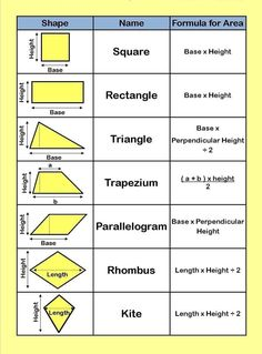 Chart shows how to calculate the area for various geometric shapes.pic.twitter.com/RRUE8W7H7k