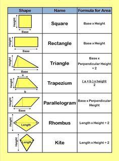 Looking for a Printable Math Formula Sheet. We have Printable Math Formula Sheet and the other about Benderos Printable Math it free. Geometry Formulas, Math Formulas, Geometry Worksheets, Math Worksheets, Math Activities, Perimeter Worksheets, Printable Worksheets, Algebra, Ap Calculus
