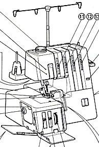 Husqvarna Viking Service Manual, models 0210 to 6460