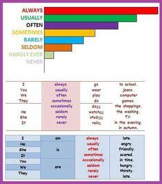 Adverbs of frequency English Teaching Materials, English Resources, English Tips, English Lessons, Teaching English, Learn English, English Language Learners, English Vocabulary, English Grammar
