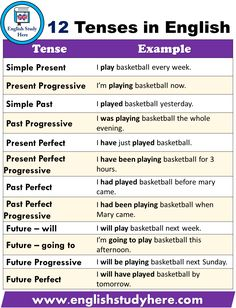 English Study: 12 Types of Tenses With Examples Tense and aspect, although they are two different categories, always appear together. There are six tenses and two aspects in English. With reference to tense and aspect, we can speak abl English Grammar Tenses, Teaching English Grammar, Grammar And Punctuation, English Writing Skills, English Vocabulary Words, English Language Learning, English Phrases, English Words, English Lessons
