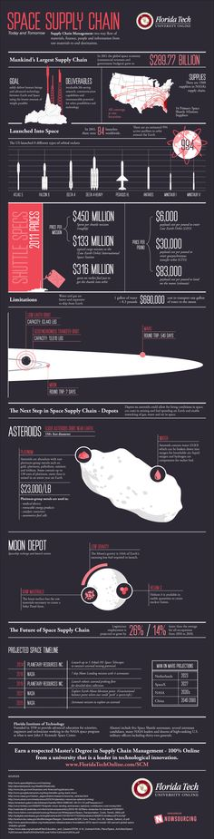 supplying-deep-space-scm-infographic.png 975×3825 pixels