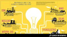 The True Cost of Powering a Light Bulb for a Year (Infographic) : TreeHugger