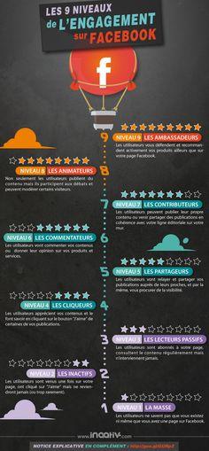 9 niveles de engagement en #Facebook (#infografia) (pineado por @ricardollera) / 9 niveaux d'engagement sur #Facebook (infographique) (posté par @ricardollera)