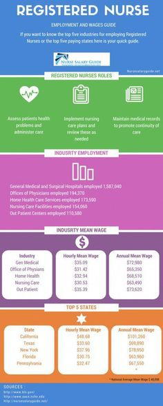 What Does a Pediatric Nurse Do #NursingSchoolsNearMe Nursing Schools Near Me, Online Nursing Schools, Nursing Profession, Nursing Career, Nursing Students, Registered Nurse Salary, Becoming A Registered Nurse, Lpn Salary, Lpn Programs