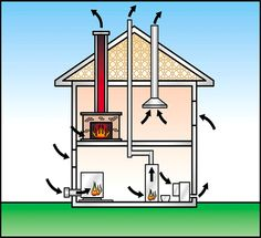 How your chimney works - your whole house acts like a chimney (http://www.csia.org/HomeownerResources/ChimneySafetyInfo/HowYourChimneyWorks/tabid/114/Default.aspx)