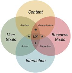 10 of the Best UX Infographics - The Usabilla Blog http://blog.usabilla.com/10-best-ux-infographics-5