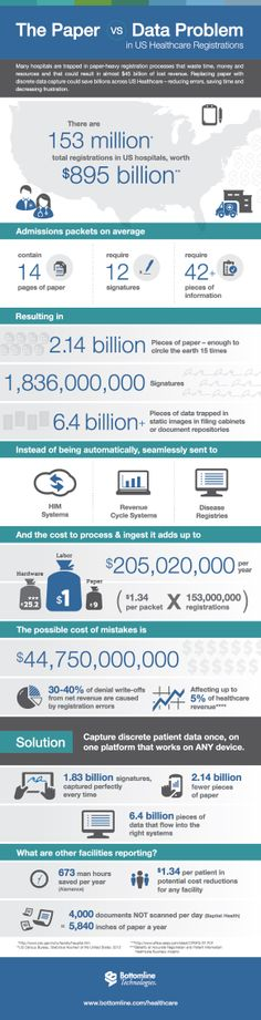 Infographic: The cost of processing medical paperwork