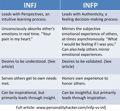 INFP and INFJ; my J and P are pretty balanced