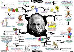 Albert Einstein y la gestión del conocimiento