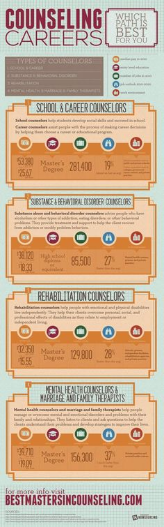 Counselling Careers: Which path is best for you? Infographic