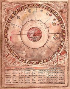 Divination and Oracles ☽ Navigating the Mystery ☽ Hand Painted Astrological Chart