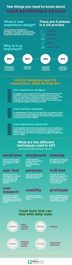 UX Design #infographic by #Apiumhub. What is user experience #design; how many phases there are; Why is it so important; What UX & UI designers and #UX Researchers do and etc.. If you're a user experience professional, listen to The UX Blog Podcast on iTunes.