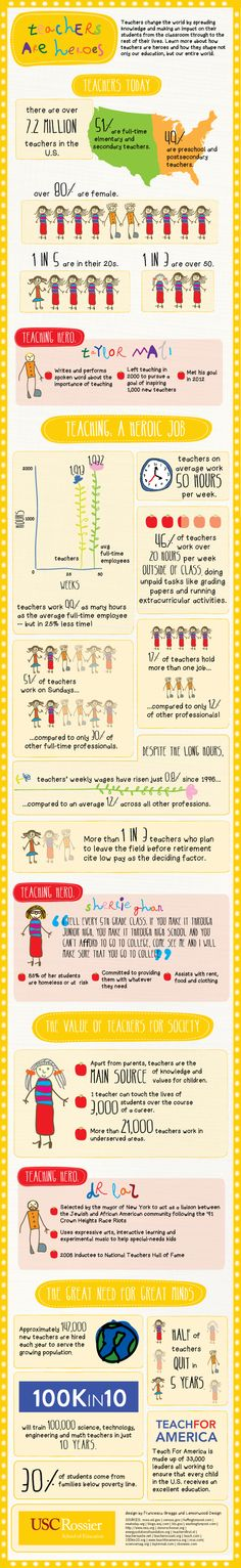 Teachers Are Heroes Infographic | e-Learning Infographics  Happy Teacher Appreciation Week!