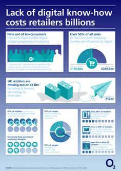 Lack Of Digital Know-How Costs Retailers Billions [INFOGRAPHIC] #digital#knowhow