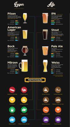 Guia básico da cerveja Beer Brewery, Home Brewing Beer, Beer Bar, Beer Infographic, Beer Burger, Brew Shop, Beer Types, Beer Glassware, Cocktails
