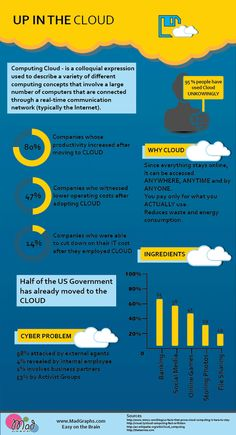 """Cloud Stats Infographi:"""" """"up-in-the-cloud-infographic"""""""