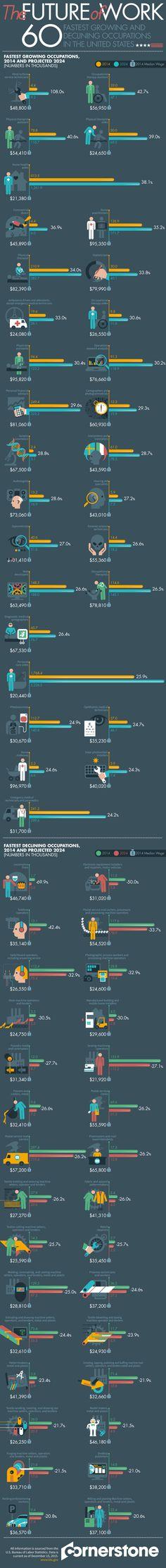 El futuro de las ocupaciones. Growing and declining occupations in #US #Infografía