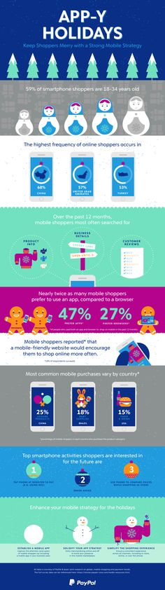 [INFOGRAPHIC] 2015 Will Likely Be Known as the Year of Mobile Commerce—Details>