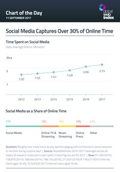 Social media captures over 30% of online time by Lauren Underwood