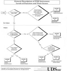 Braden Scale for Predicting Pressure Sore Risk. Pinned by