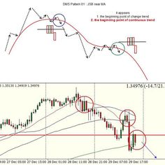 #fxdms fxdms.com #USDCAD still keep focusing to down after DMS Pattern 01 Pattern 04 and now Pattern 05