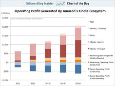 The Amazon Kindle Ecosystem strategy: subsidize hardware to sell content #pricing #platform #media