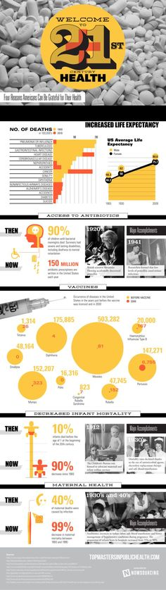 #Infographic: A look at 21st-century health See how life expectancy, infant mortality and more compare to the early 1900s. Article via @Elena Navarro Loi Smith Care Communication News www.merritthawkins.com