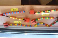 Leg Boefie Rups in de kring en vraag: Hoe ziet Boefie Rups eruit? Wie kan de staart verder afmaken? Enkele kinderen zetten het patroon voort met de blauwe en gele segmenten en verwoorden het patroon.