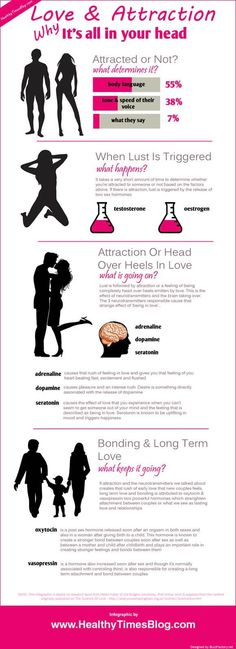 Psychology : Psychology : Love & Attraction infographic #online dating infographics #infograp