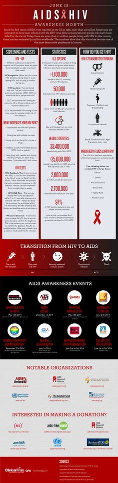 June is HIV/AIDS Awareness Month [INFOGRAPHIC] | Clinical Trials GPS | To show our support for National HIV/AIDS Awareness Month and all that it has helped to accomplish, we'd like to share this new infographic!