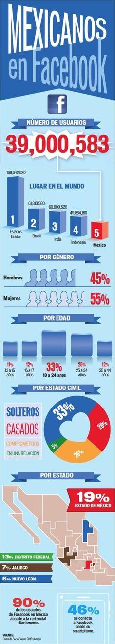 México ha estado teniendo un papel cada vez más importante en las Redes Sociales y especialmente en Facebook; de acuerdo con información de comScore, en un estudio reciente, se encuentran un total de 39,000,583 de usuarios de Facebook en México, posicionando a nuestro país como el quinto en mayor número de usuarios.