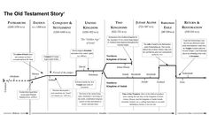 old testament bible timeline - Google Search