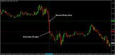 A short trade taken on EURUSD M15 chart for nice 20 pips profit :)