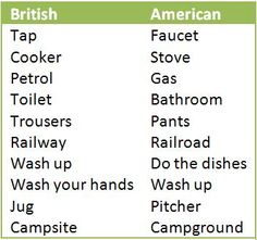 What americans think of the british accent
