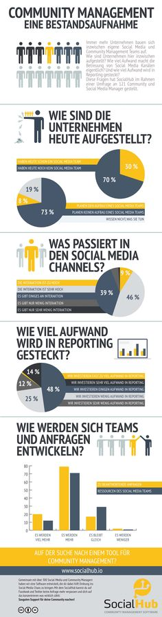 Community Management in Deutschland  Social Media  http://blog.socialhub.io/infografik-community-management-eine-bestandsaufnahme/?utm_source=SocialHub Blog