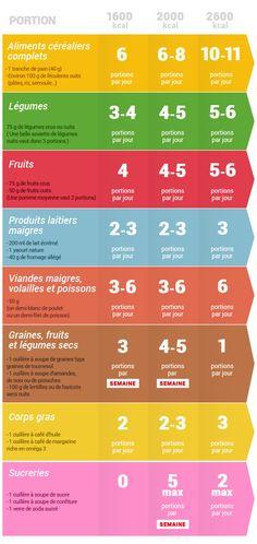 Conçu par des chercheurs américains pour réduire la tension artérielle, le régime DASH permet aussi de perdre du poids. Riche en végétaux, il réunit de nombreux ingrédients de la prévention cardiovasculaire. Mais il n'apporte pas suffisamment de graisses pour constituer un modèle alimentaire durable.