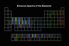 Emission Spectra of the Elements