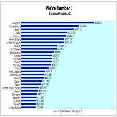 Big Lie: America Doesn't Have #1 Richest Middle-Class in the World...We're Ranked 27th! | Alternet