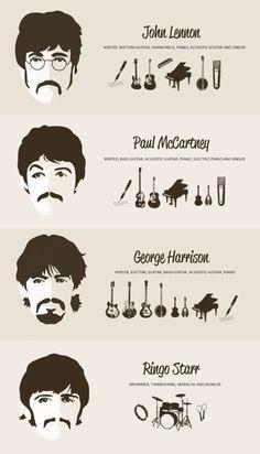 The Beatles - John Lennon, Paul McCartney, George Harrison, Ringo Starr Beatles Songs, Beatles Love, Les Beatles, Beatles Art, Beatles Quotes, Beatles Poster, Beatles Guitar, Ringo Starr, George Harrison