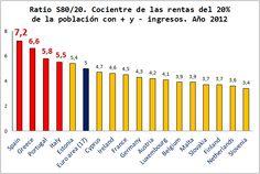 Economía Europea. Gráficos Blog. Desigualdad de Ingresos por Países.