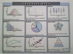 "Free notes on types of #graphs from NewSullivanPrep.com  Click on ""Graphs""."
