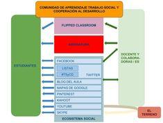 Comunidad de Aprendiza en Trabajo Social y Cooperación al Desarrollo #TSyCD Bar Chart, Maps, Socialism, Bar Graphs