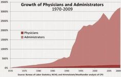 Admin cost of healthcare on a 3000% inflation in US