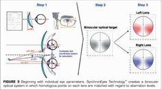 Choosing the Right Progressive Lenses – The Science Behind Glasses