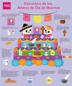 Altares de Día de Muertos: Tradición viva del México prehispánico Day Of The Dead Diy, Day Of The Dead Party, Elementary Spanish, Teaching Spanish, Mexican Party Decorations, Halloween Decorations, Holiday Day, Holiday Crafts, All Souls Day